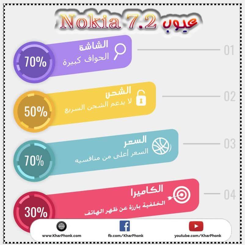عيوب Nokia 7.2