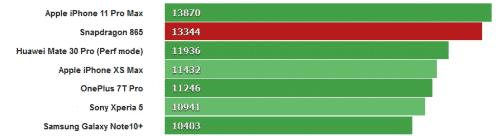 مميزات و مواصفات معالج كوالكوم الجديد سناب دراجون 865